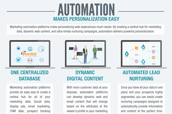 The situation with digital marketing personalization