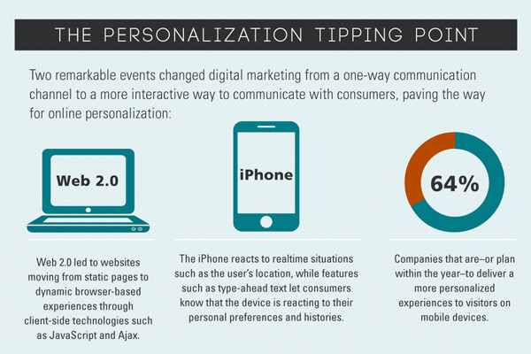 Mass marketing vs personalization