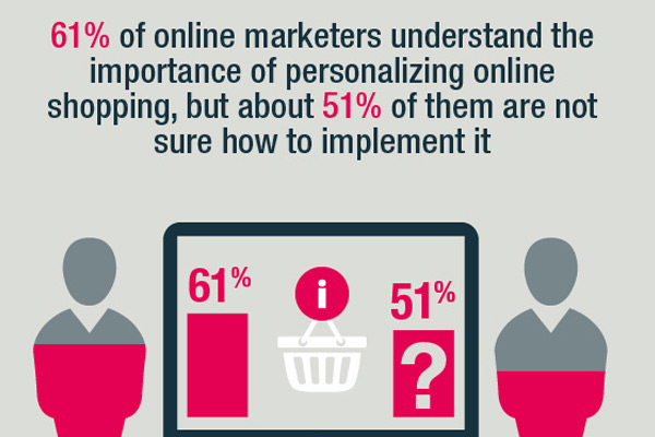 Online shopping personalization