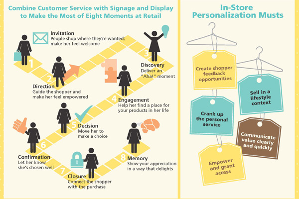 Personalizing the in-store retail experience